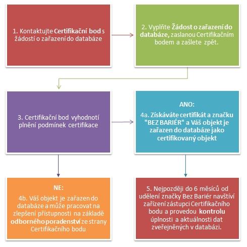 Proces certifikace
